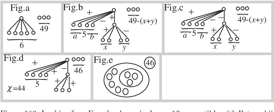figure 186