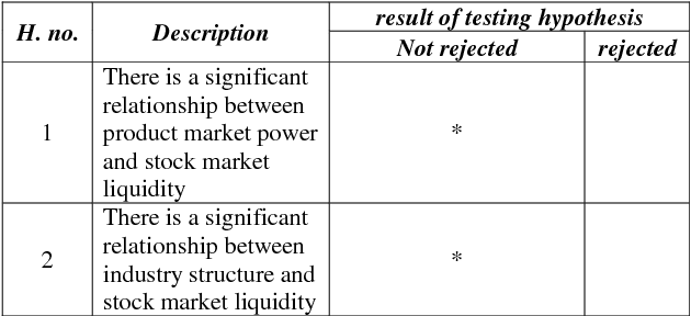 Table 12 from PRODUCT MARKET POWER, INDUSTRY STRUCTURE, AND
