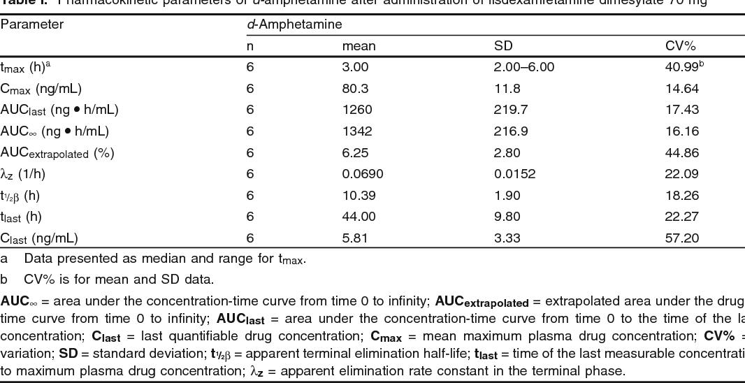 Metabolism, Distribution and Elimination of Lisdexamfetamine