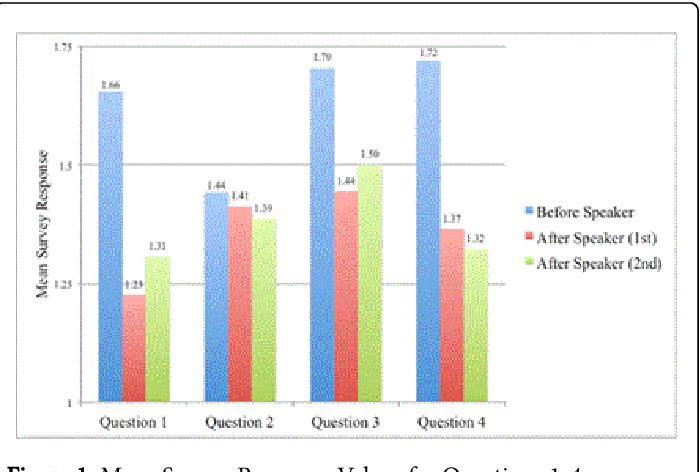 PDF] The Effect of a Motivational Speaker on Dental Students
