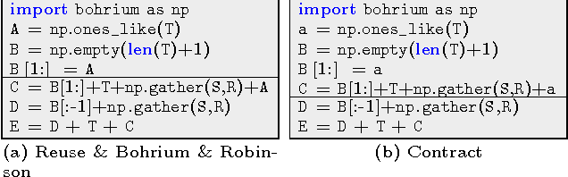 Figure 11 from Fusion of parallel array operations