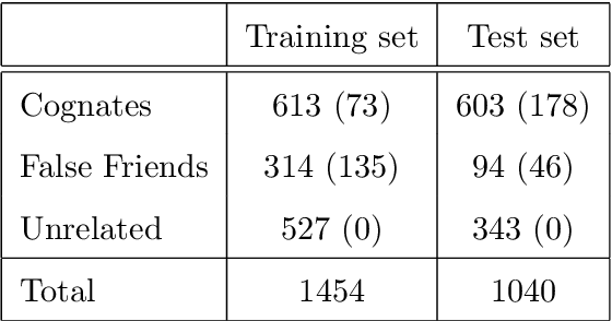 PDF] Automatic identification of cognates, false friends