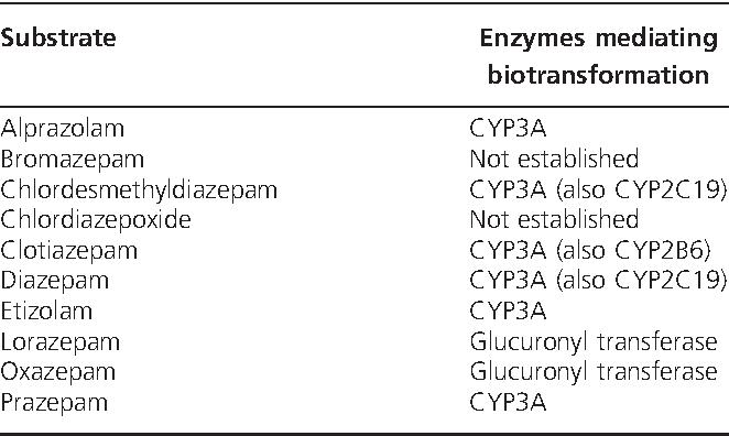 Understanding the pharmacokinetics of anxiolytic drugs