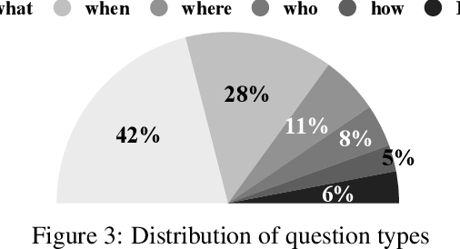 Figure 3: Distribution of question types