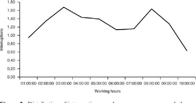 Figure 2 from Cancer care and residents' working hours in