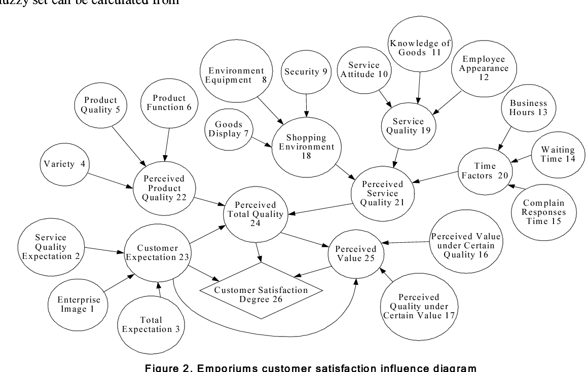 fuzzy influence diagrams an approach to customer obesity system influence diagram influence diagrams approach #6