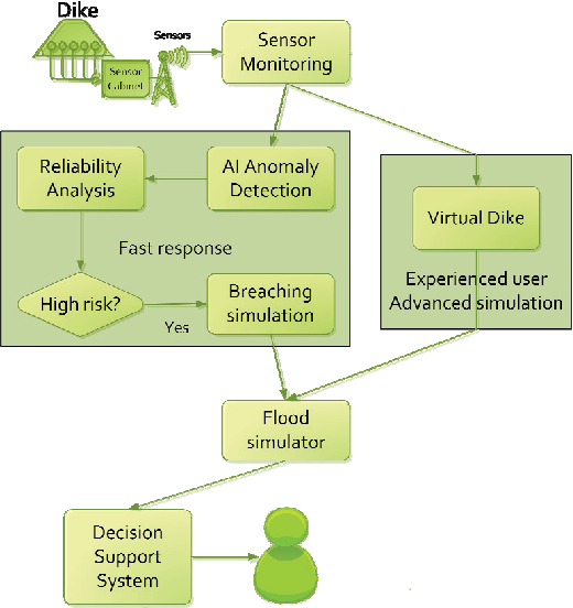 Figure 1 From Flood Early Warning System Design Implementation And Computational Modules Semantic Scholar