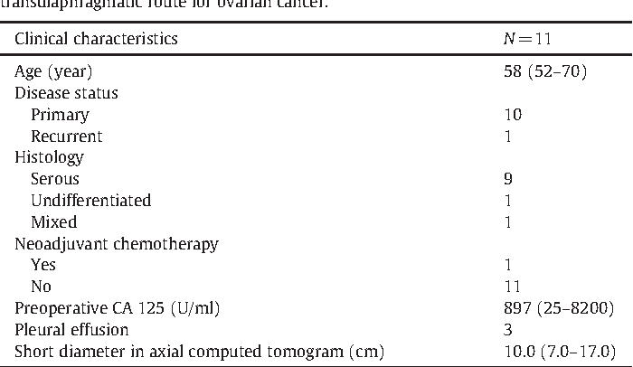 Transabdominal Cardiophrenic Lymph Node Dissection Cplnd Via Incised Diaphragm Replace Conventional Video Assisted Thoracic Surgery For Cytoreductive Surgery In Advanced Ovarian Cancer Semantic Scholar