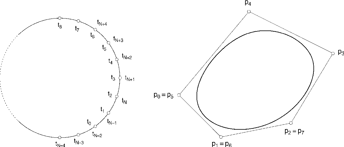 Figure 3 from A control polygon scheme for design of planar