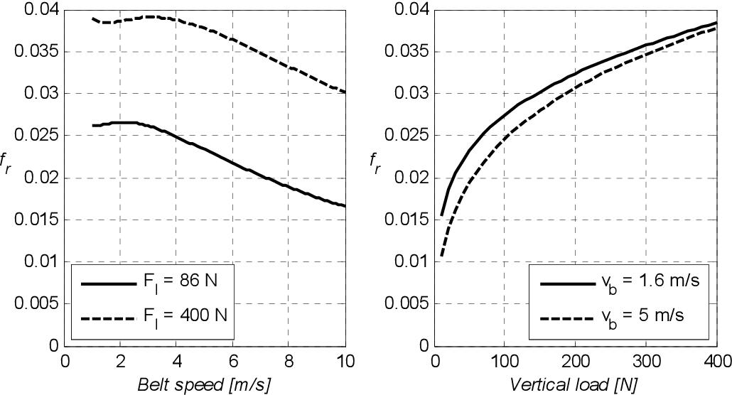 Design Aspects Of Multiple Driven Belt Conveyors Semantic Scholar