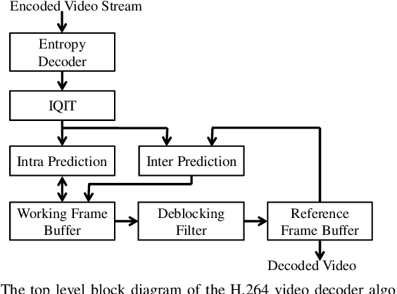 Figure 1 from H 264 video decoder implemented on FPGAs using