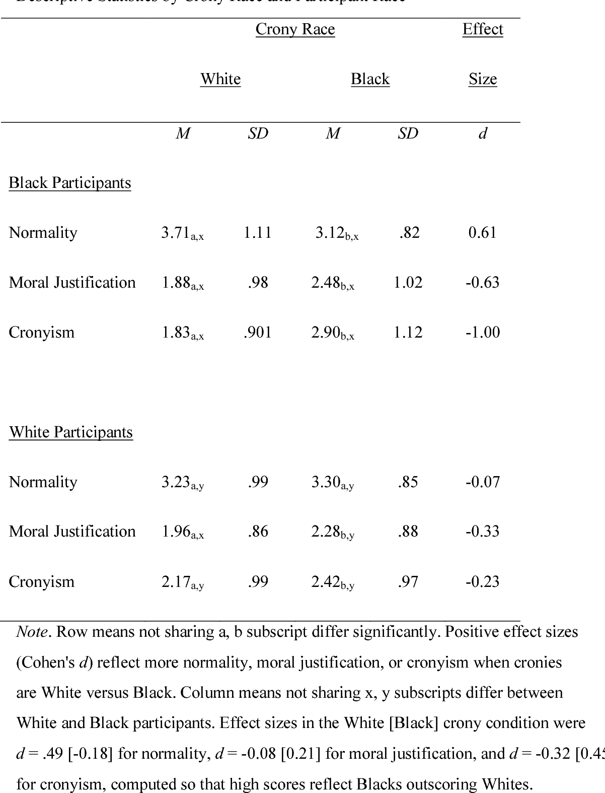 The Moral Differences Between Pro And >> Pdf The Moral Justification Of Cronyism Differences