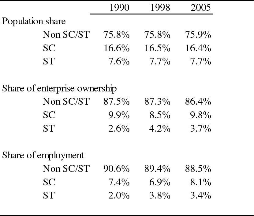 PDF] Caste and Entrepreneurship in India - Semantic Scholar