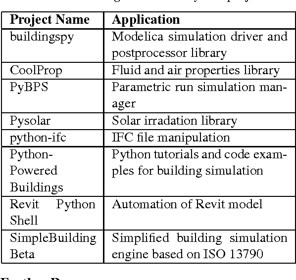PDF] AUTOMATION OF COMMON BUILDING ENERGY SIMULATION