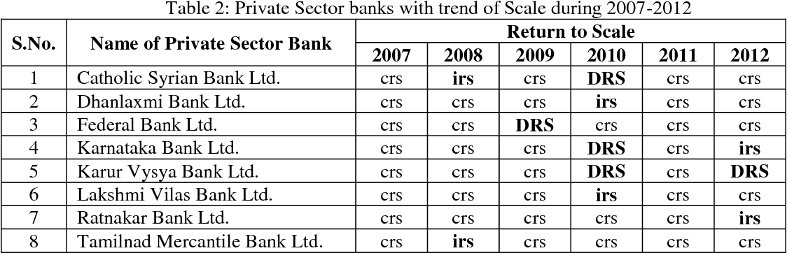 PDF] Performance Evaluation and Ranking of Private Sector Banks using Data  Envelopment Analysis and Super-efficiency Model | Semantic Scholar