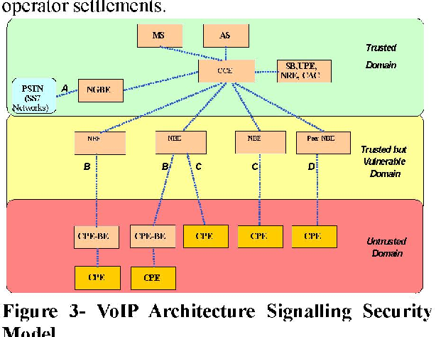 Carrier VoIP Security Architecture - Semantic Scholar