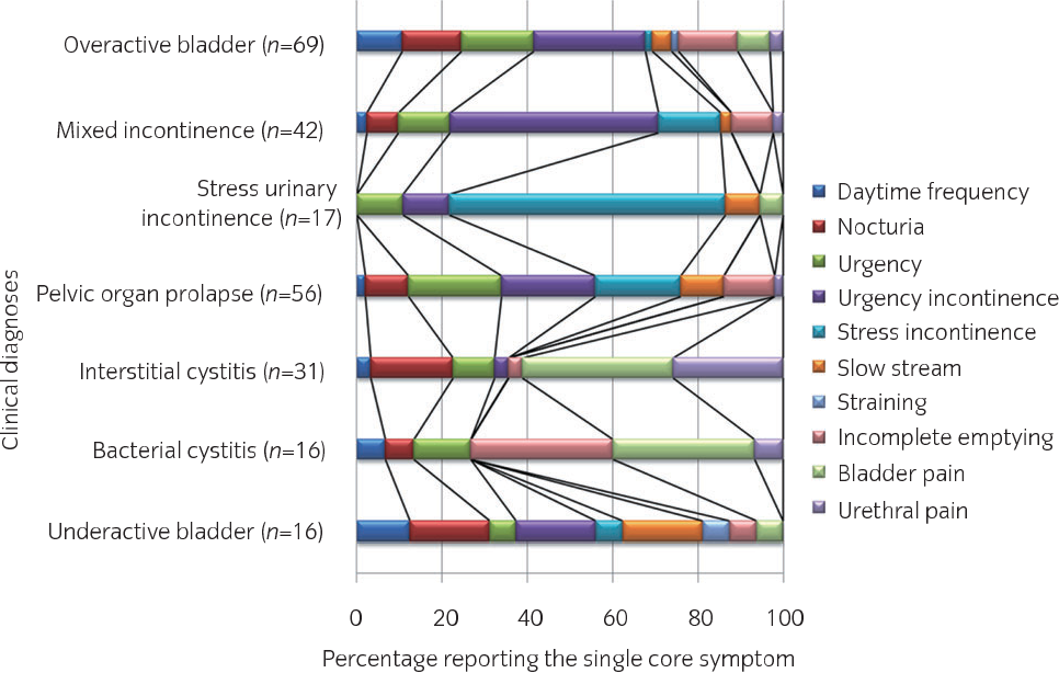 Figure 2 from Core lower urinary tract symptom score (CLSS