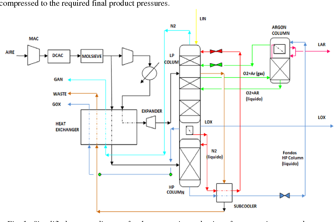 Figure 1 from Efficient waste heat recovery in a cryogenic