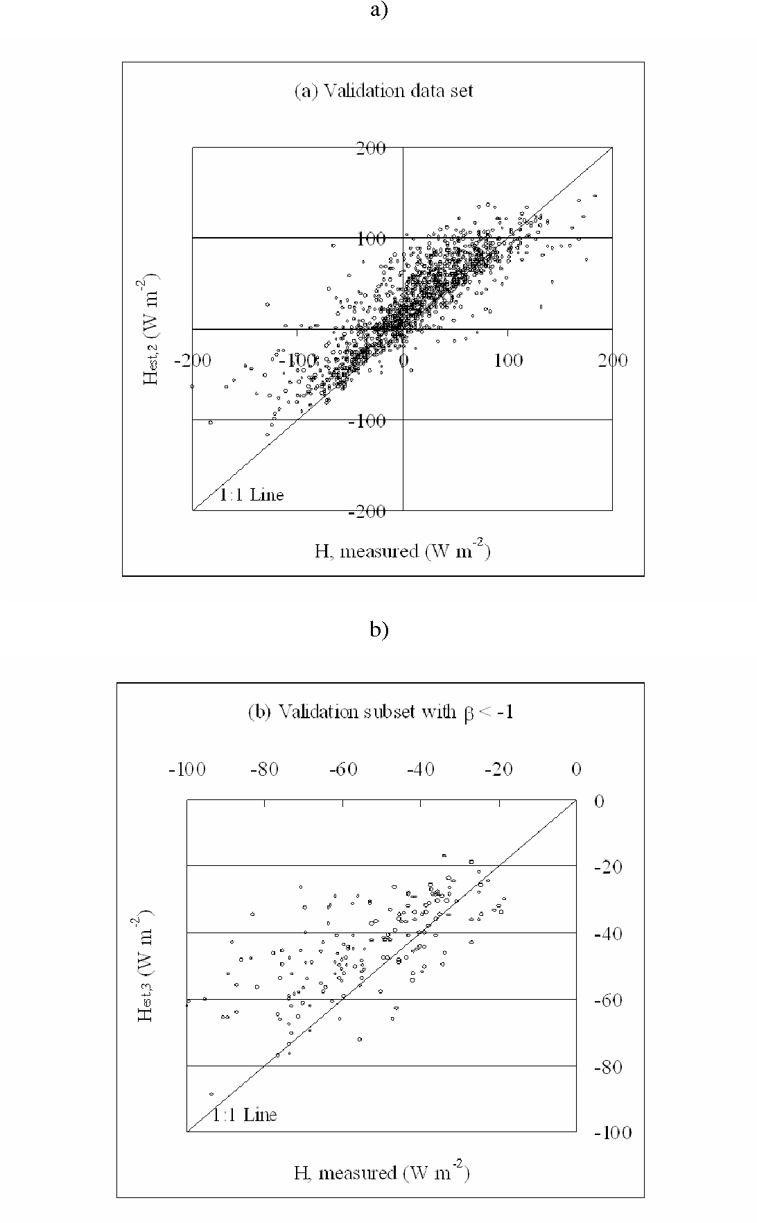 A simple model for estimating the Bowen ratio from climatic