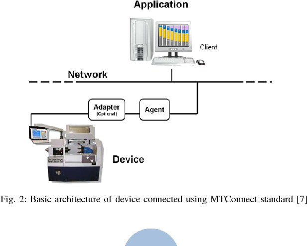 Real-time remote monitoring of an air compressor using
