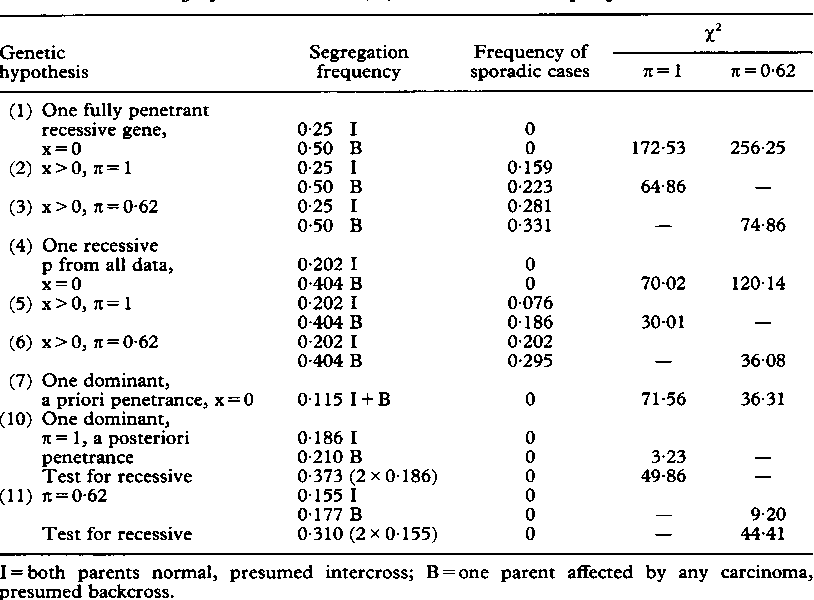 Table 3 From Genetic Transmission Of Colorectal Cancer Exploratory Data Analysis From A Population Based Registry Semantic Scholar