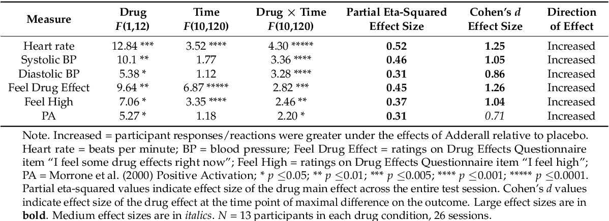 Table 2 from Neurocognitive, Autonomic, and Mood Effects of