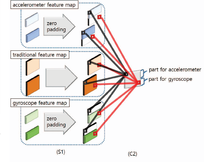 Convolutional neural networks for human activity recognition