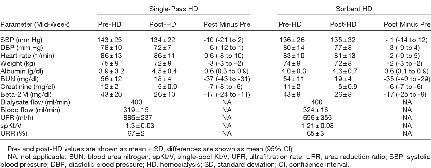Table 2 from Inflammatory Response to Sorbent Hemodialysis