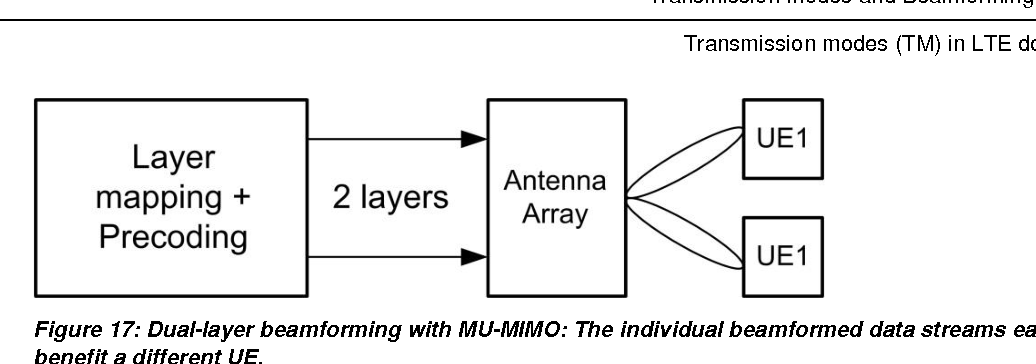 Figure 17 from LTE Transmission Modes and Beamforming White