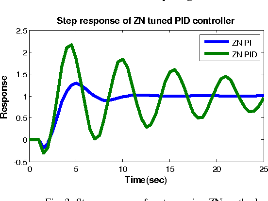 PDF] DESIGN of IMC-PID CONTROLLER for a HIGHER ORDER SYSTEM