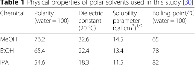 Table 1 from High-luminance perovskite light-emitting diodes