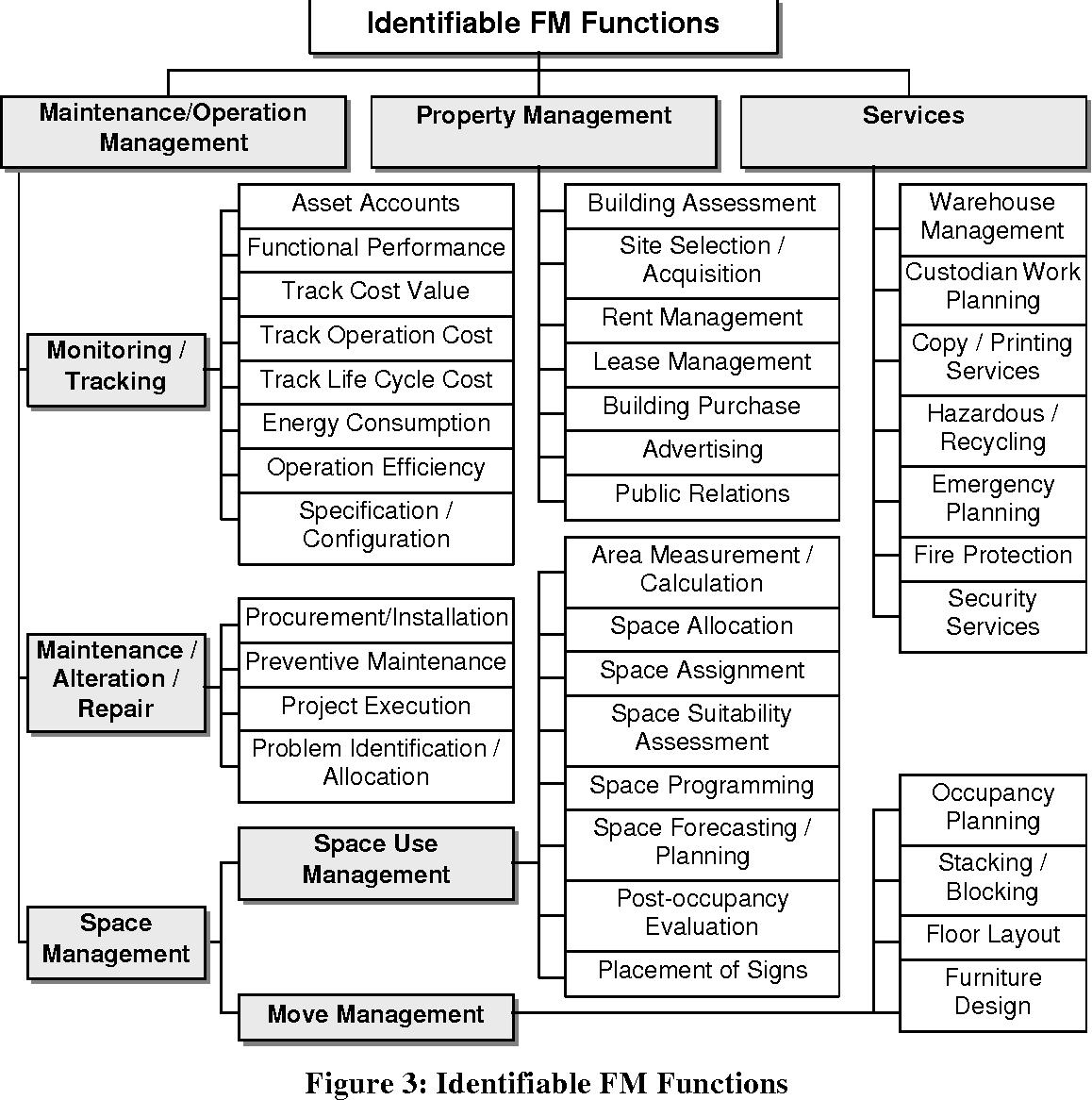 Figure 3 from A development framework for data models for