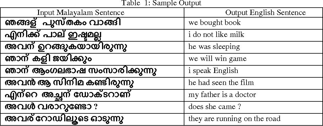 Table 1 from Malayalam To English Machine Translation:An