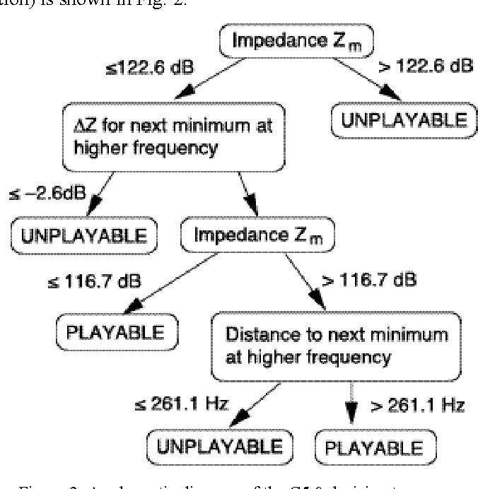 Figure 2 from THE VIRTUAL BOEHM FLUTE — A WEB SERVICE THAT