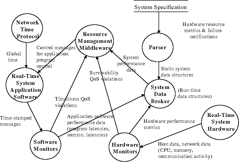 Figure 3 From Engineering Dynamic Real Time Distributed Systems Architecture System Description Language And Middleware Semantic Scholar