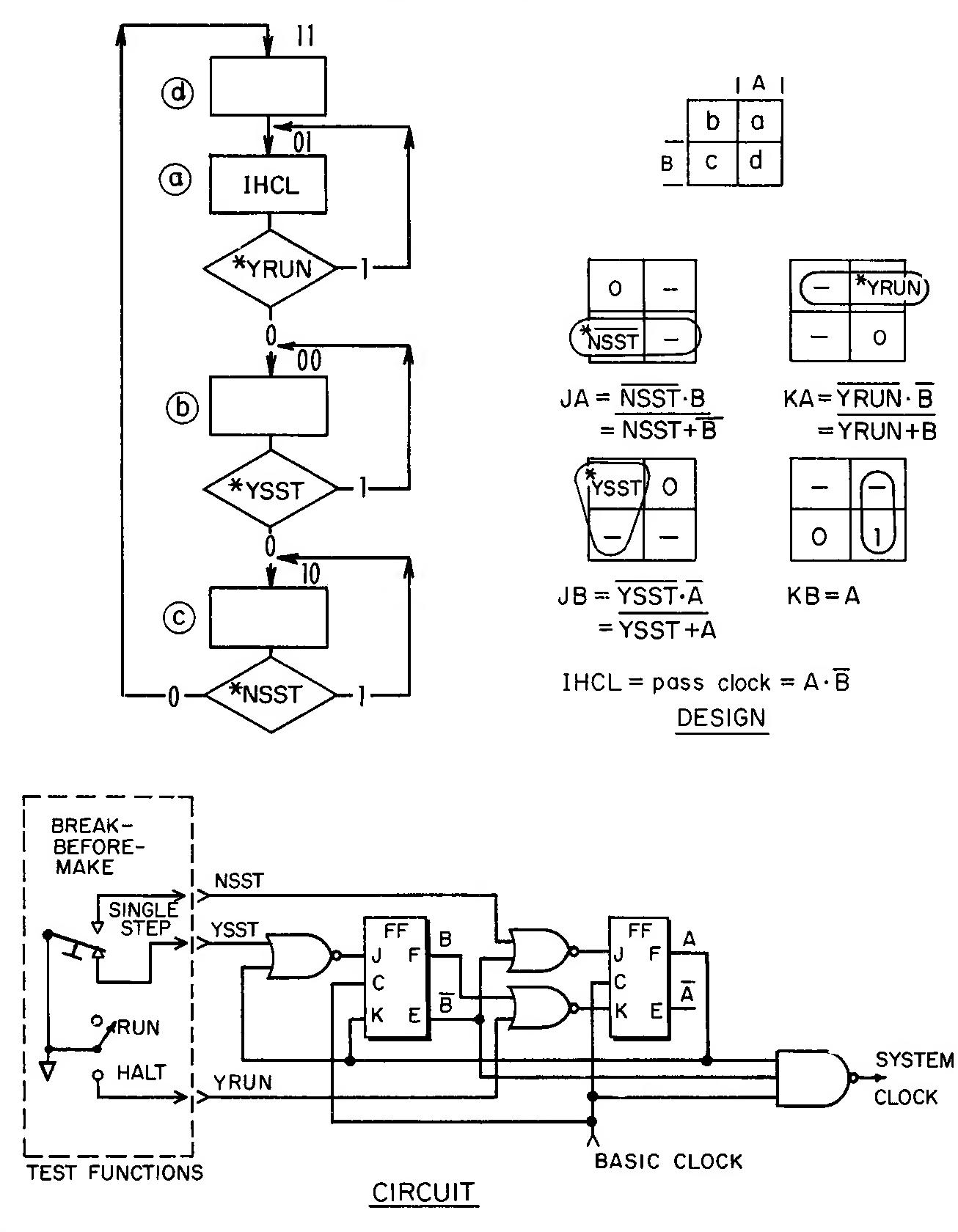 figure 7.5