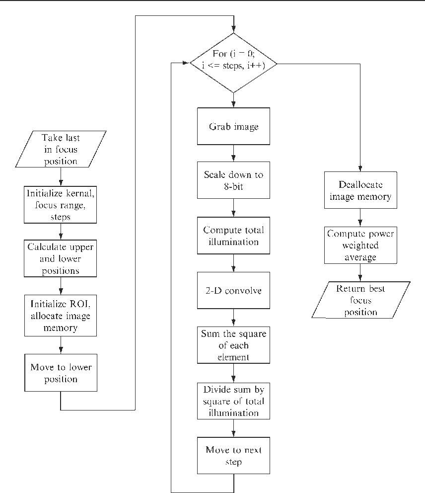 PDF] [32] Digital Autofocus Methods for Automated Microscopy
