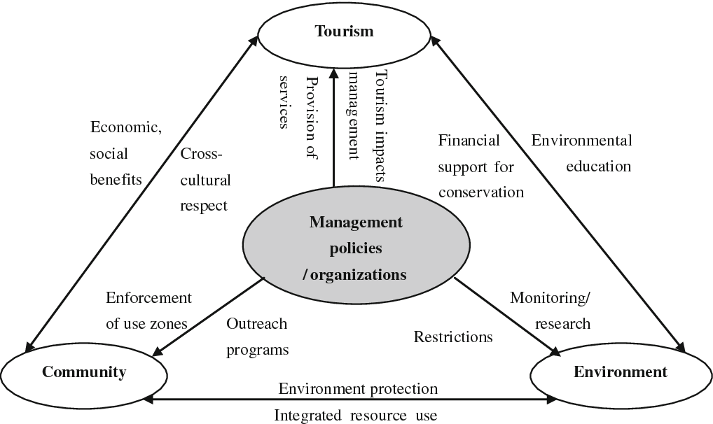 Figure 1 from Assessing Ecotourism from a Multi-stakeholder