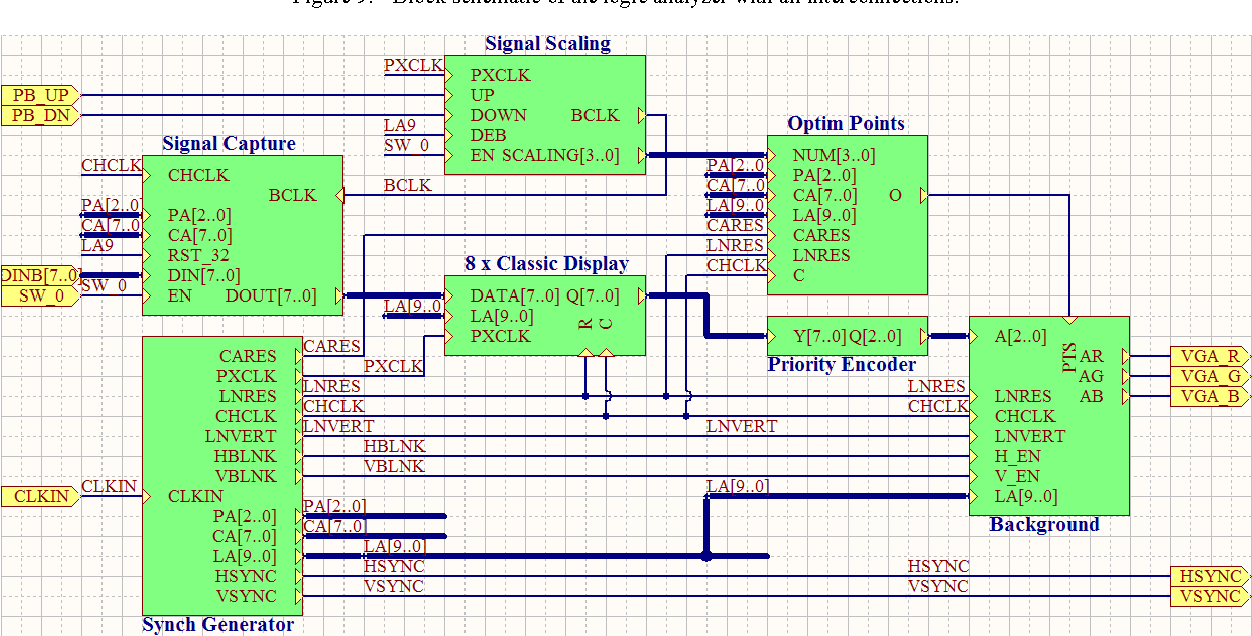 Figure 9 from FPGA autonomous logic analyzer using innovative BERC filter  optimization | Semantic ScholarSemantic Scholar