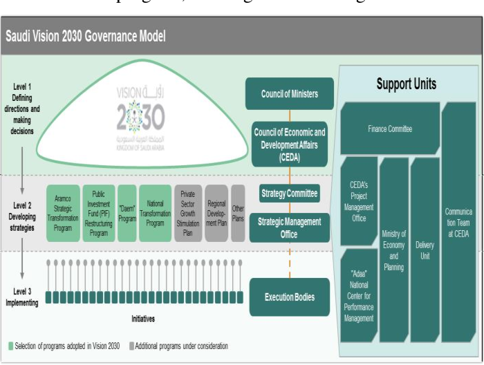 Figure 1 from Cloud Data Governance In-Light of the Saudi