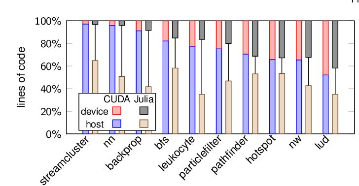 Effective Extensible Programming: Unleashing Julia on GPUs