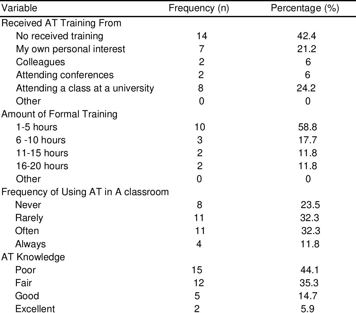 PDF] SAUDI SPECIAL EDUCATION TEACHERS' KNOWLEDGE, SKILLS