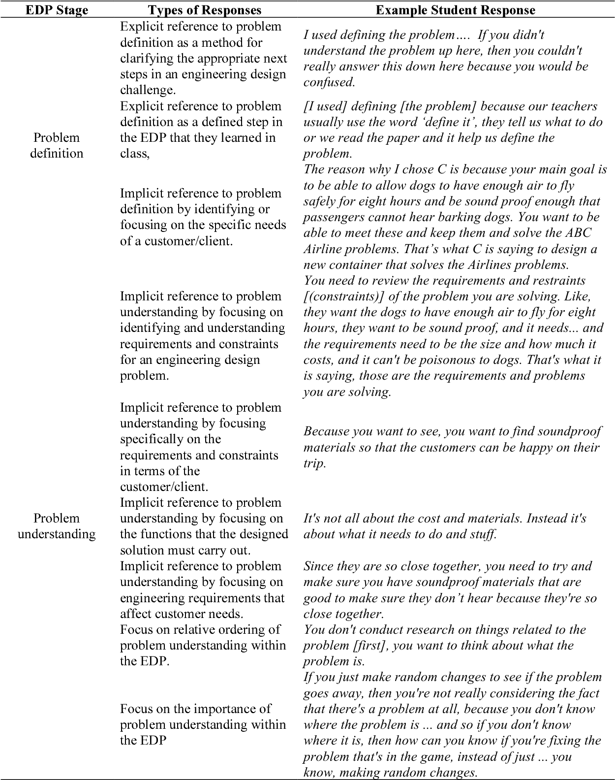 Pdf Developing An Engineering Design Process Assessment Using Mixed Methods Semantic Scholar