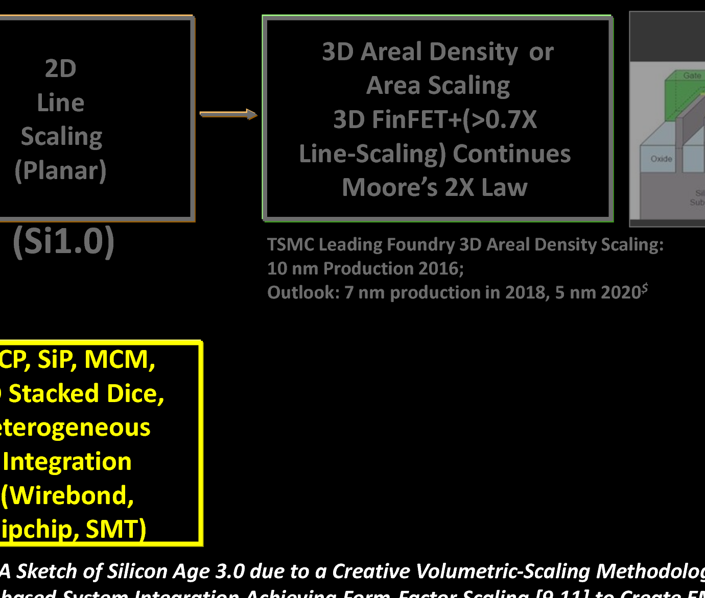 Figure 5 from Keynote: A new Silicon Age 4 0: Generating