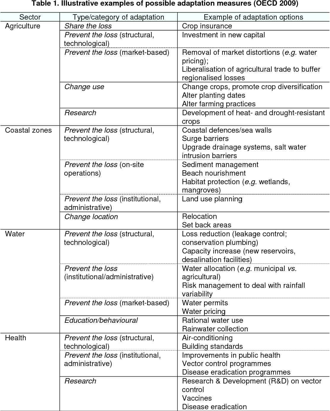 Table 1 from Plan or React? Analysis of Adaptation Costs and