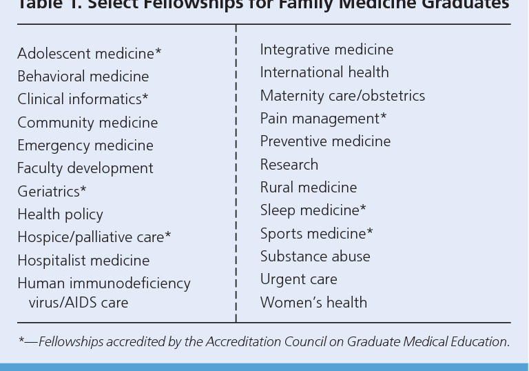 Table 1 from Responses to Medical Students' Frequently Asked