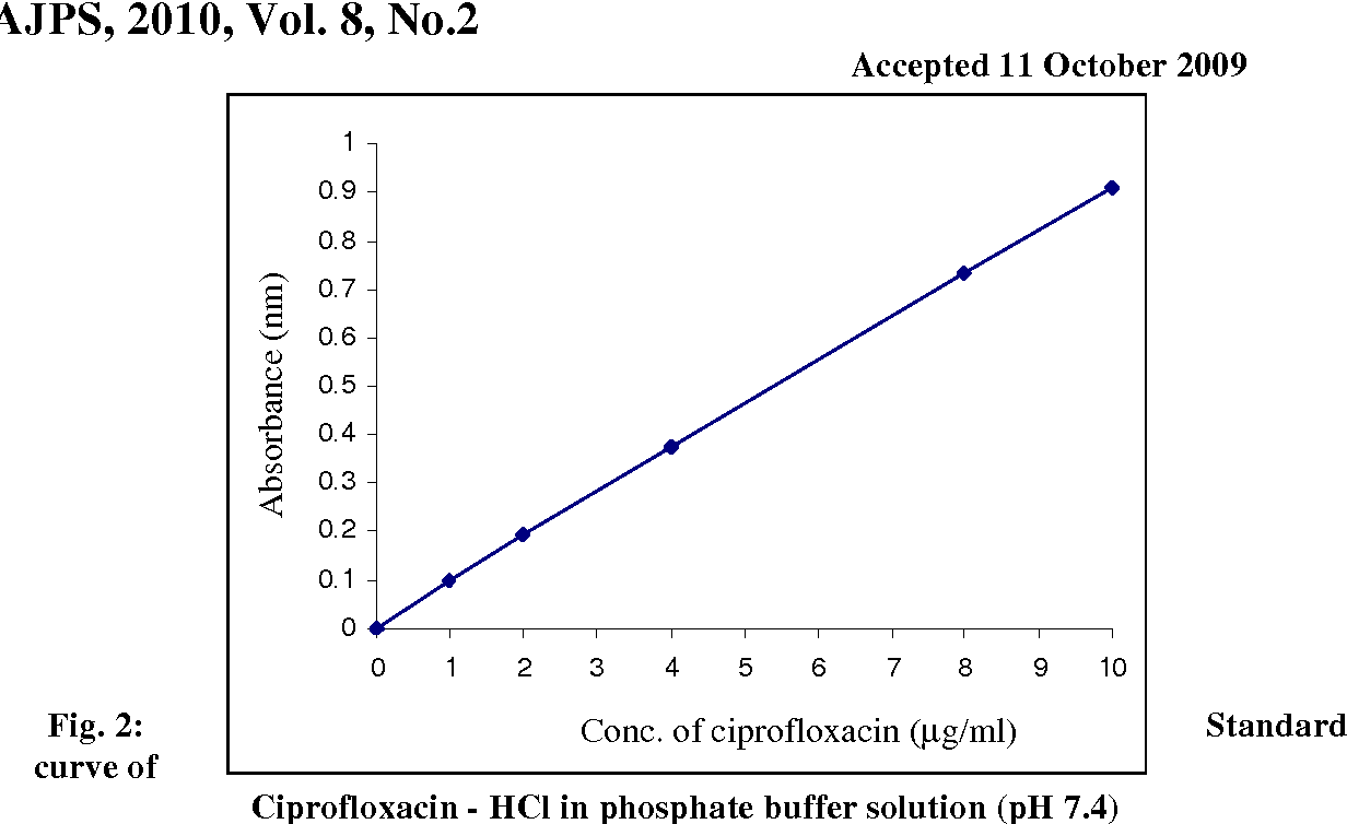 Figure 2 from Formulation and evaluation of ciprofloxacin as
