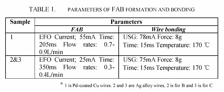 Table I from Bond reliability under humid environment for Pd