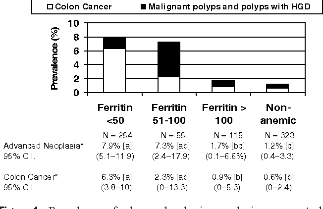 Figure 1 From Should Patients With Anemia And Low Normal Or Normal Serum Ferritin Undergo Colonoscopy Semantic Scholar