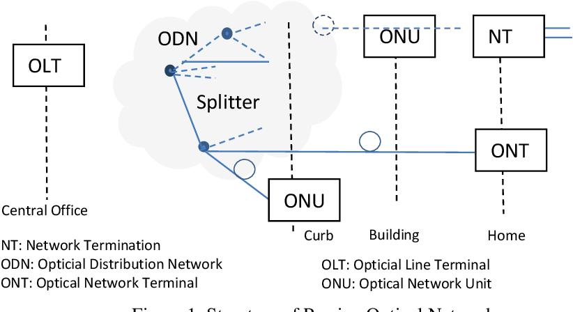 PDF] Hybrid of GPON and XGPON for Splitting Ratio of 1:64